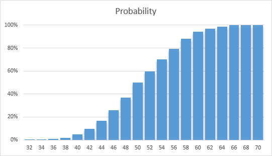Monte Carlo Simulation in Project Planning | RiskAMP